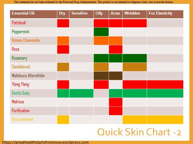 skin-chart-2
